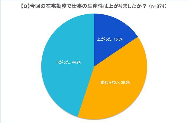 画像: 図3:初めて在宅勤務を経験した回答者の生産性の変化 (出典:アトラシアン 在宅勤務アンケート調査2020年5月)