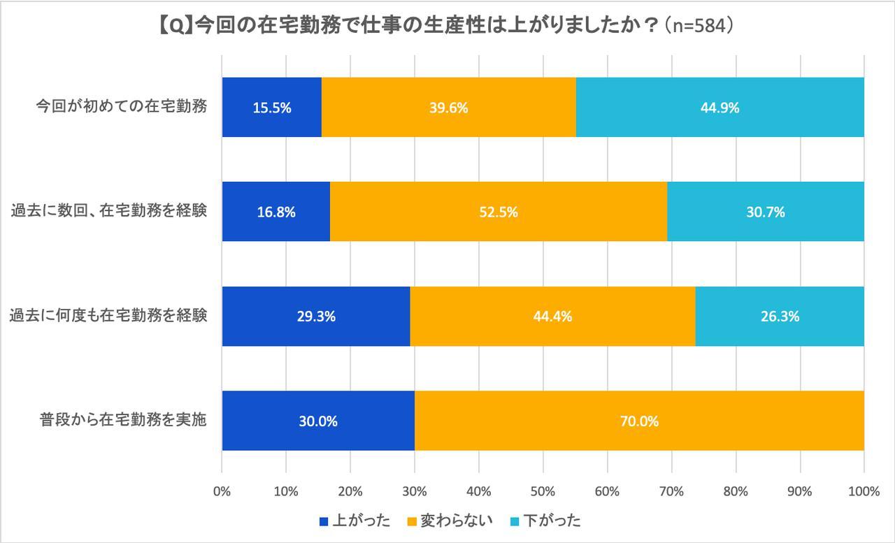 画像: 図4:在宅勤務による生産性の上下:在宅勤務初体験者 vs. 経験者 (出典:アトラシアン 在宅勤務アンケート調査2020年5月)