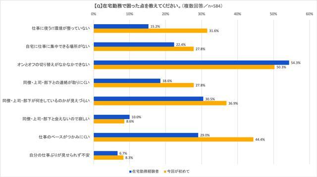 画像: 図5:在宅勤務時での困りごと ※在宅勤務経験者=過去に数回/何度も/日常的に在宅勤務をしてきた回答者の合計(N=210) (出典:アトラシアン 在宅勤務アンケート調査2020年5月)