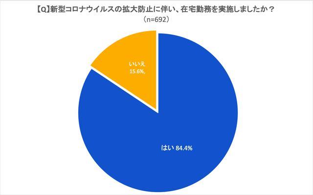 画像: 図1:在宅勤務の実施率 (出典:アトラシアン 在宅勤務アンケート調査2020年5月)