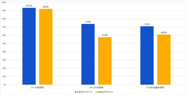 画像: 図7:生産性の高低と使用ツールとの相関関係(n=584) (出典:アトラシアン 在宅勤務アンケート調査2020年5月)