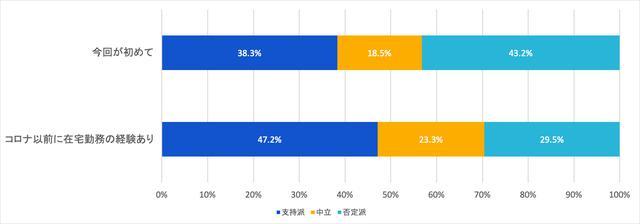画像: 図7:在宅勤務の経験と支持率との関係 (出典:アトラシアン 在宅勤務アンケート調査2020年5月)