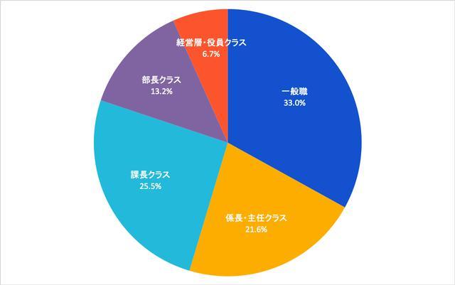 画像: 図1:在宅勤務実施者の職位分布