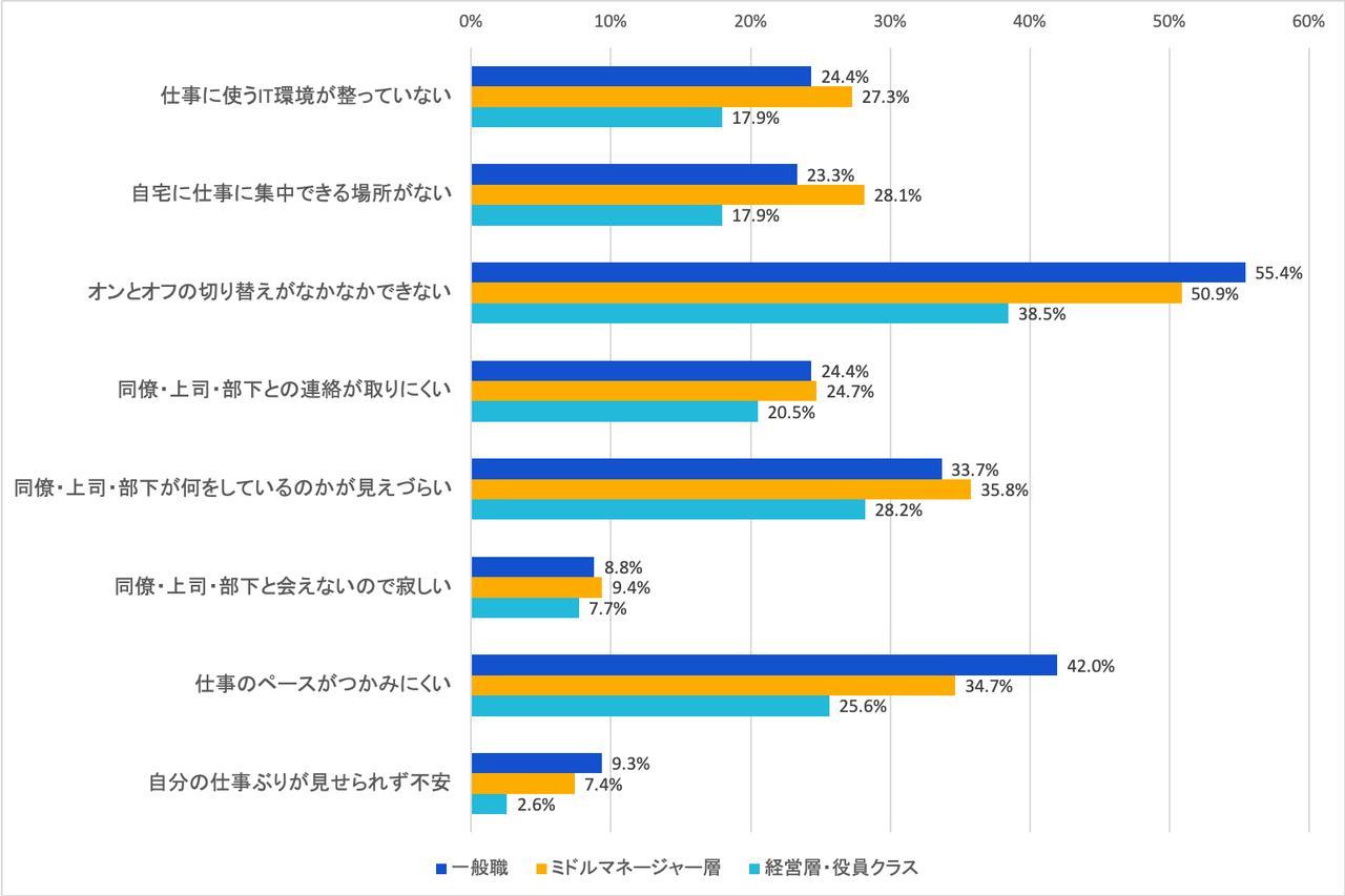画像: 図2:在宅勤務での「困りごと」(回答者の職位別/複数回答/N=584) (出典:アトラシアン 在宅勤務アンケート調査2020年5月)