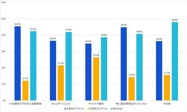 画像: 図5:勤怠管理の手段と生産性との関係(N=584) (出典:アトラシアン 在宅勤務アンケート調査2020年5月)