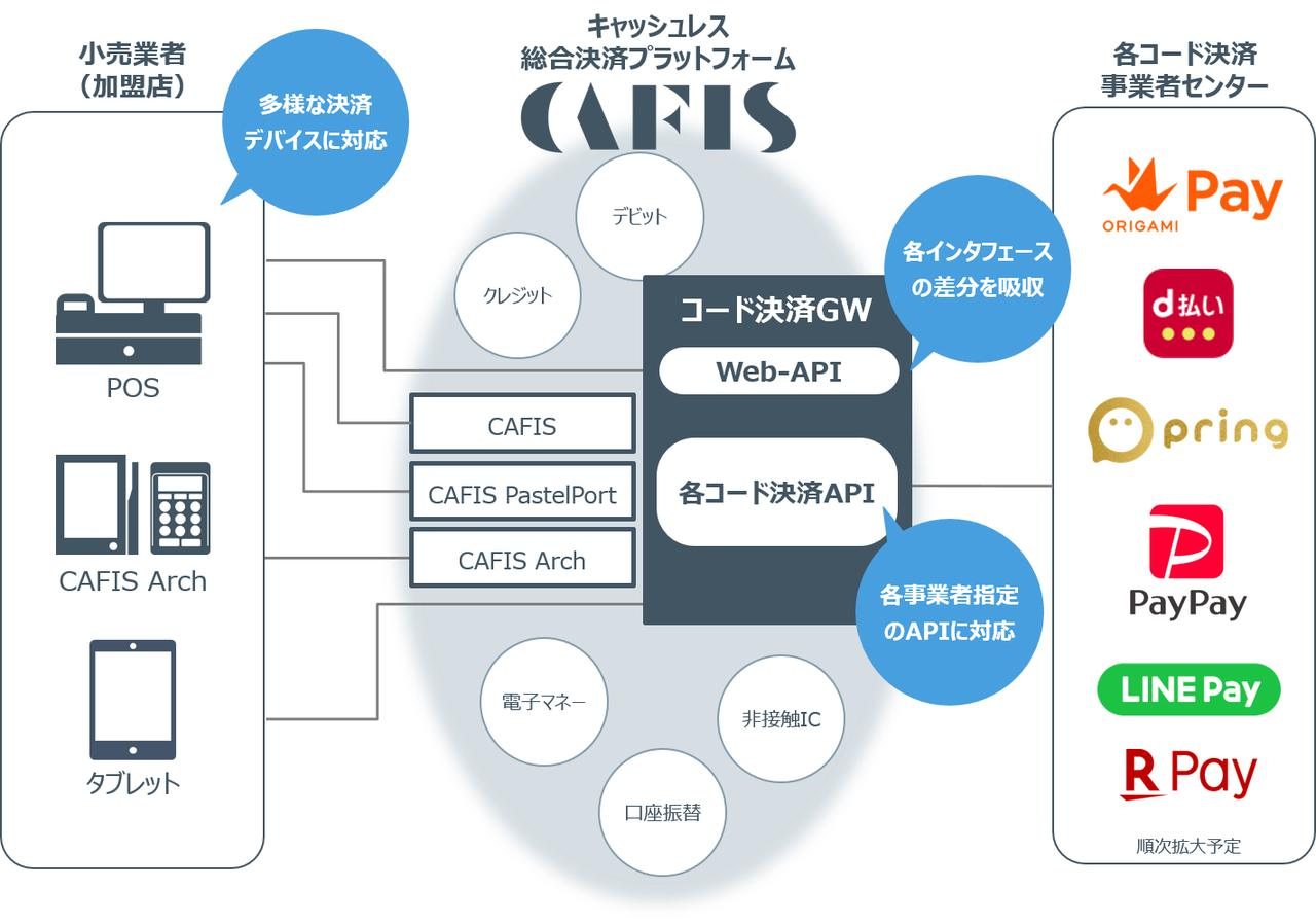 画像: 図1:コード決済サービスの全体イメージ (NTTデータ社 2018年12月19日ニュースリリースより )