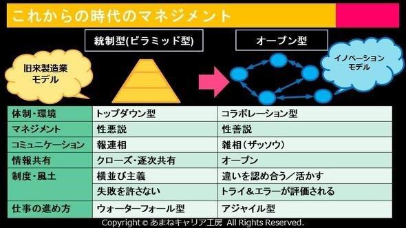 画像: 沢渡さんが提示する「これからの時代のマネジメント」。統制型/オープン型の図表(作:沢渡あまね/画:noa)