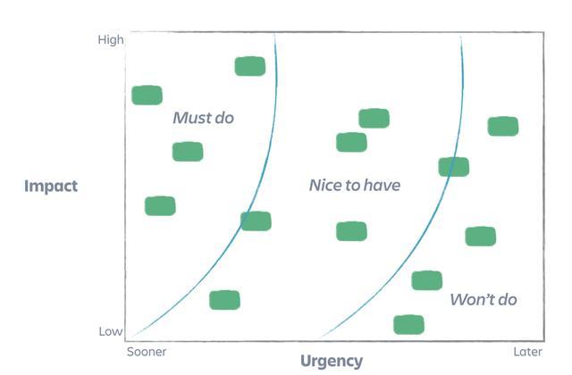 画像: 図3:アトラシアンが開発した「全ての優先度を決める(prioritize allthethings)」マトリクスの例