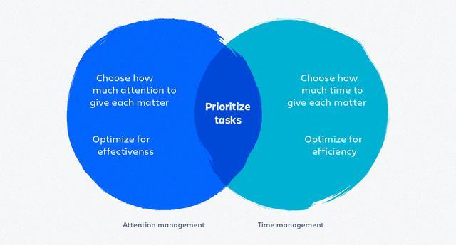 画像: 図1:アテンションマネジメントとタイムマネジメントとの違い