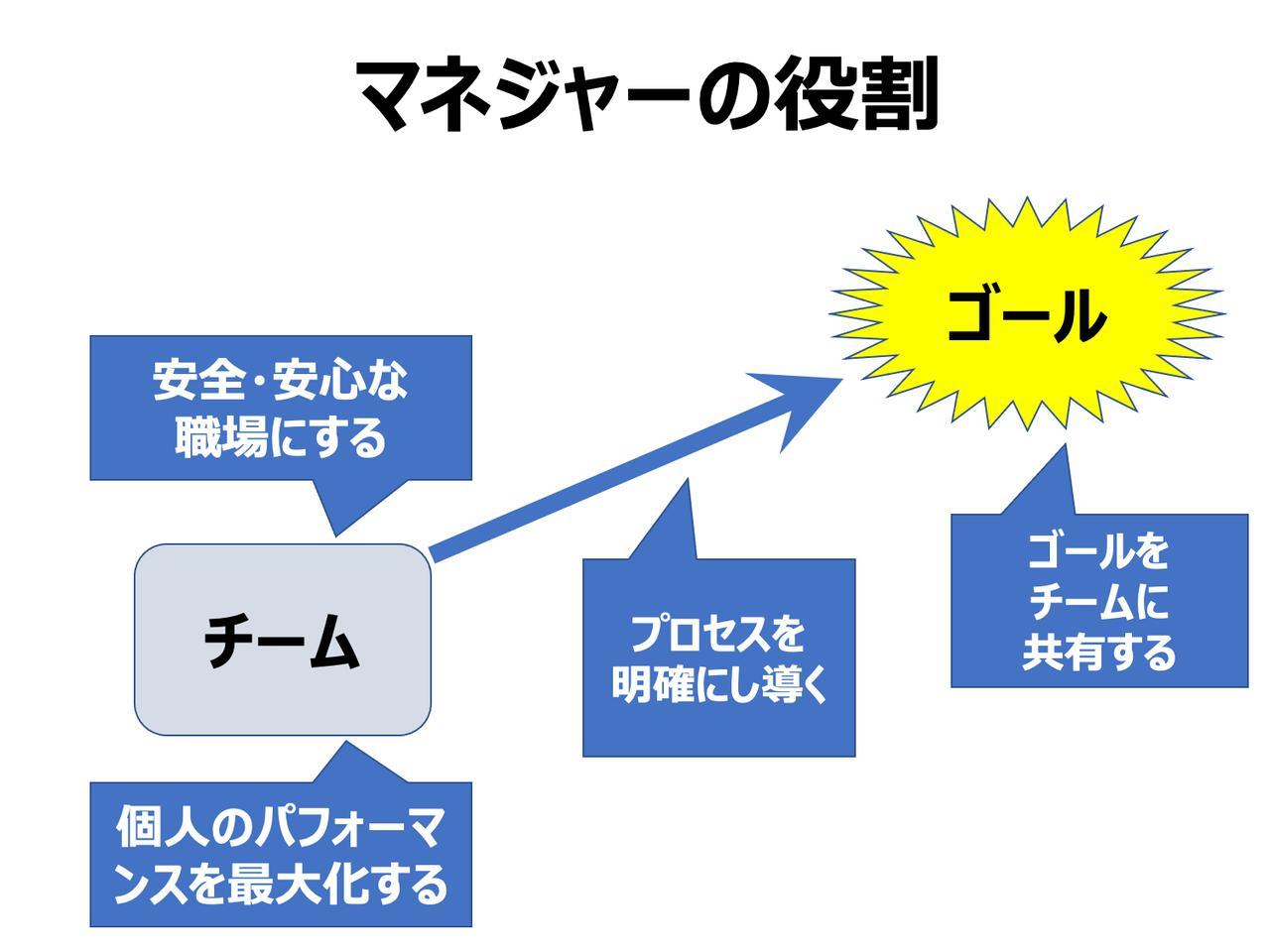 画像2: Yahoo!アカデミア学長、伊藤氏に聞く ── アフターコロナ時代のチームリーダーに求められること