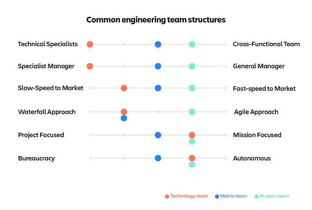 画像: 図1:エンジニアリングチームを組織する際に使うトレードオフスライダー