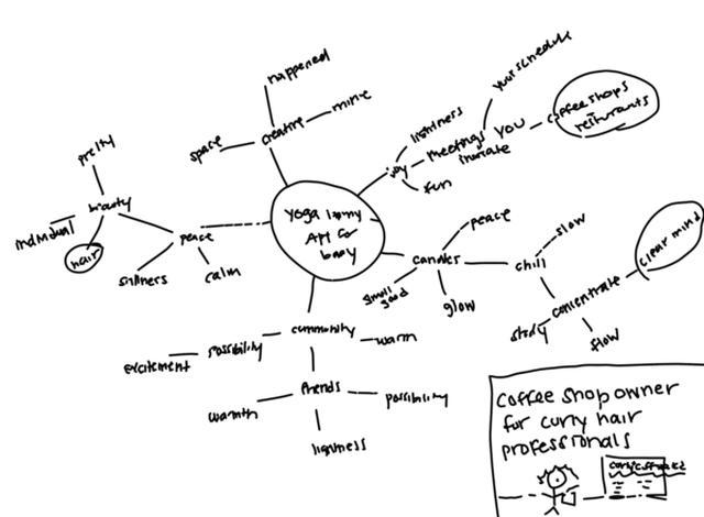 画像: 図3:マインドマップのサンプル
