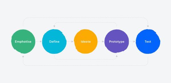 画像: 図2:デザイン思考を構成する5つのフェーズ