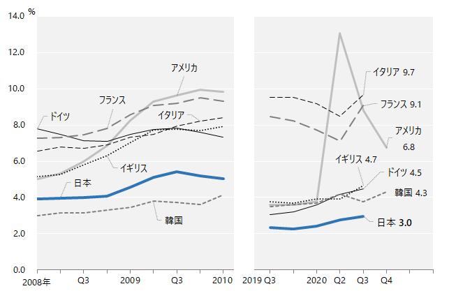 画像: *参考 国際比較統計:完全失業率 新型コロナが雇用・就業・失業に与える影響(新型コロナウイルス感染症関連情報) 労働政策研究・研修機構(JILPT)
