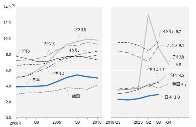 画像: *参考 国際比較統計:完全失業率|新型コロナが雇用・就業・失業に与える影響(新型コロナウイルス感染症関連情報)|労働政策研究・研修機構(JILPT)