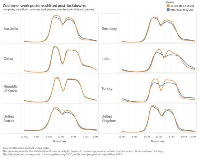 画像: 図3:ロックダウン前後における仕事上の強弱(アクティブ度)の変化