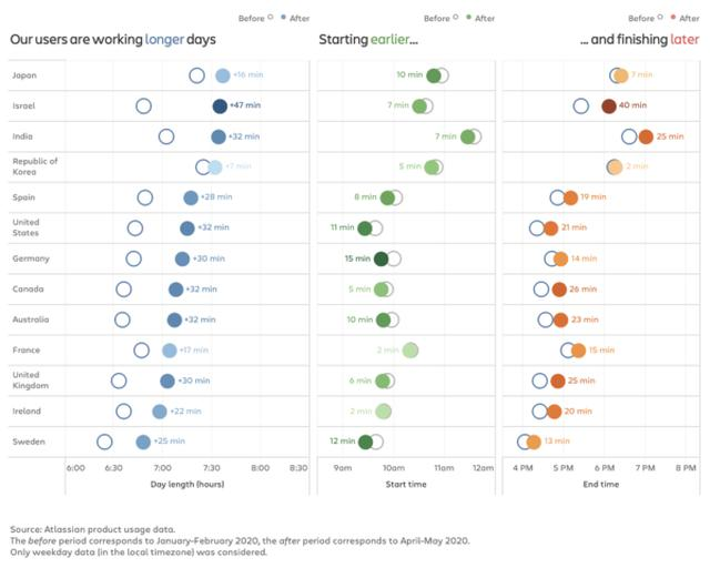 画像: 図2:各国におけるロックダウン後の労働時間の増分