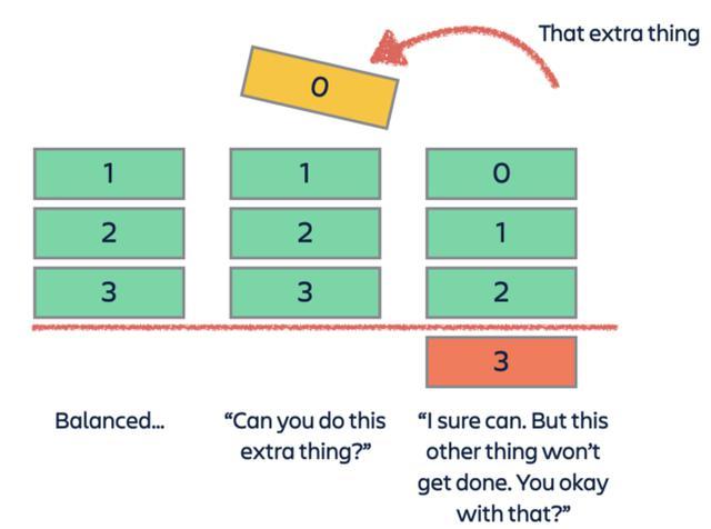 画像: 図3:仕事の優先順位づけに関する合意の取り付け