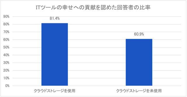 画像: 図6:クラウドストレージを使用 vs. 未使用 (資料:アトラシアン「ITツールが仕事に及ぼす満足度調査」2021年4月/n=361)