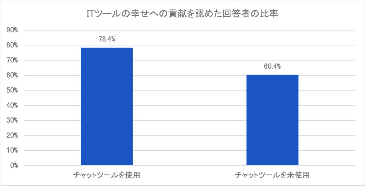 画像: 図8:チャットツールを使用 vs. 未使用 (資料:アトラシアン「ITツールが仕事に及ぼす満足度調査」2021年4月/n=361)