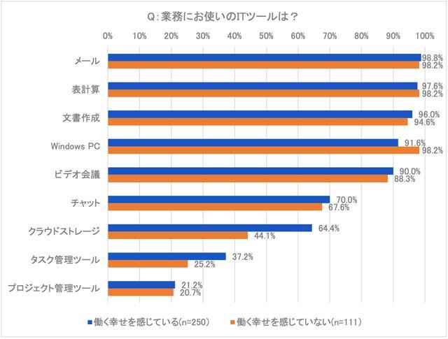 画像: 図5:主要なITツールの使用率 (資料:アトラシアン「ITツールが仕事に及ぼす満足度調査」2021年4月/n=361)