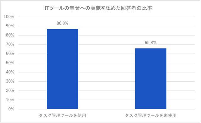 画像: 図7:タスク管理ツールを使用 vs. 未使用 (資料:アトラシアン「ITツールが仕事に及ぼす満足度調査」2021年4月/n=361)