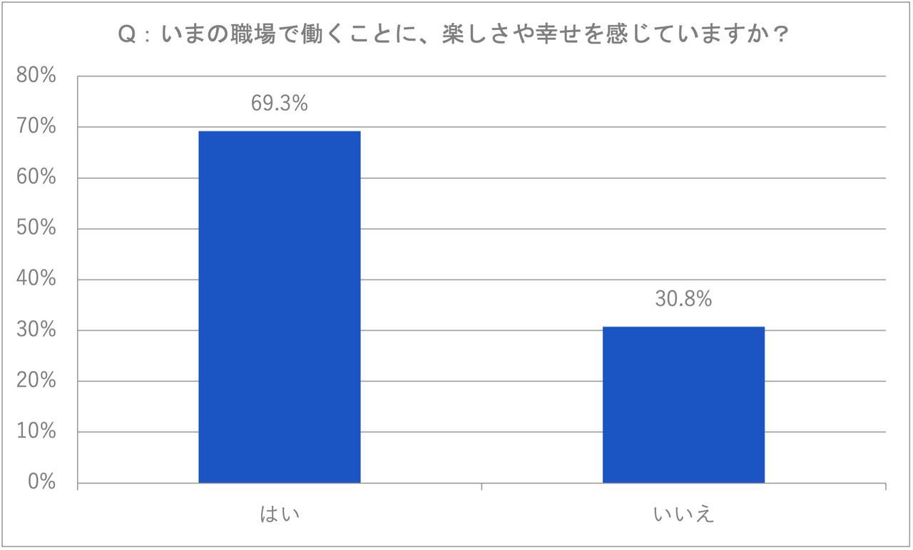 画像: 図1:いまの職場で働く幸福感 (資料:アトラシアン「ITツールが仕事に及ぼす満足度調査」2021年4月/n=361)
