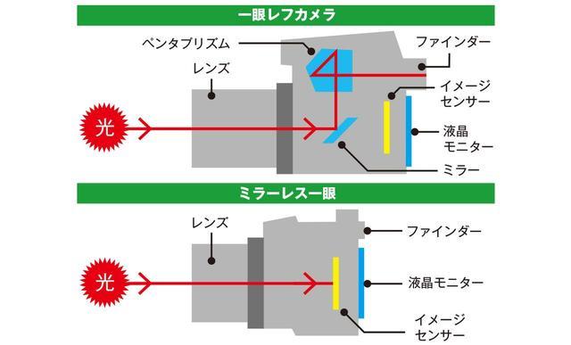 画像: 一眼レフはミラーとペンタプリズム、ファインダーを必ず搭載している。ミラーのないタイプがミラーレス一眼だ。