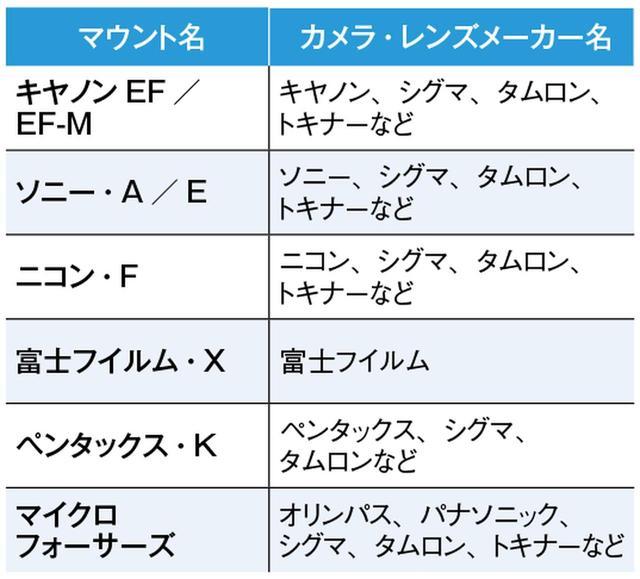 画像: 交換レンズの分類(マウント別)