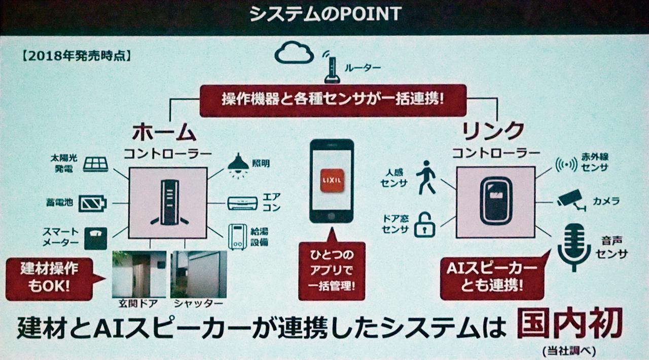 画像: GoogleやAmazonのAIスピーカーと連係して家電や建材などの操作が可能になるという。