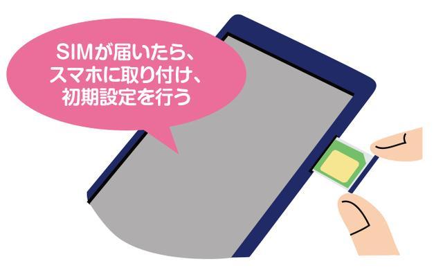 画像6: 「格安スマホ」が欲しい人、必見! たった3つのステップで乗り替えは超簡単!