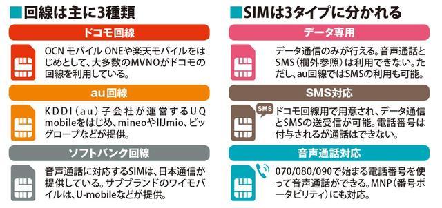 画像: ※SMSとは、ショートメッセージサービスの略で、携帯電話番号を利用したテキストメールのこと。 最近では、各種IDの2段階認証サービスに利用されることも多い。