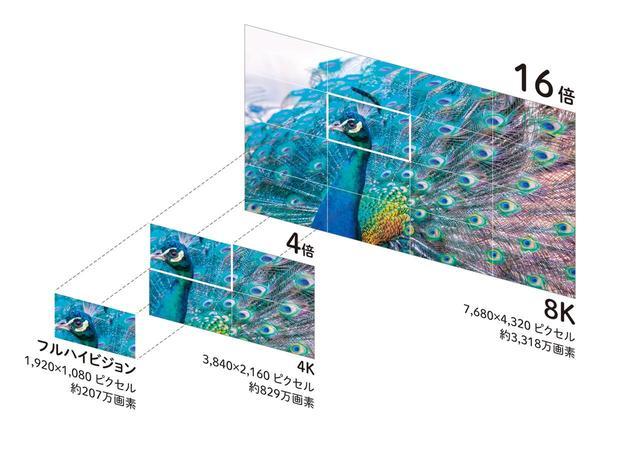 画像: フルHD(1920ドット×1080ドット)の4倍の解像度を持つのが4K(3840ドット2160ドット)。8K(7680ドット×4320ドット)になると、フルHDに比べて実に16倍の高精細な映像を見ることができる。