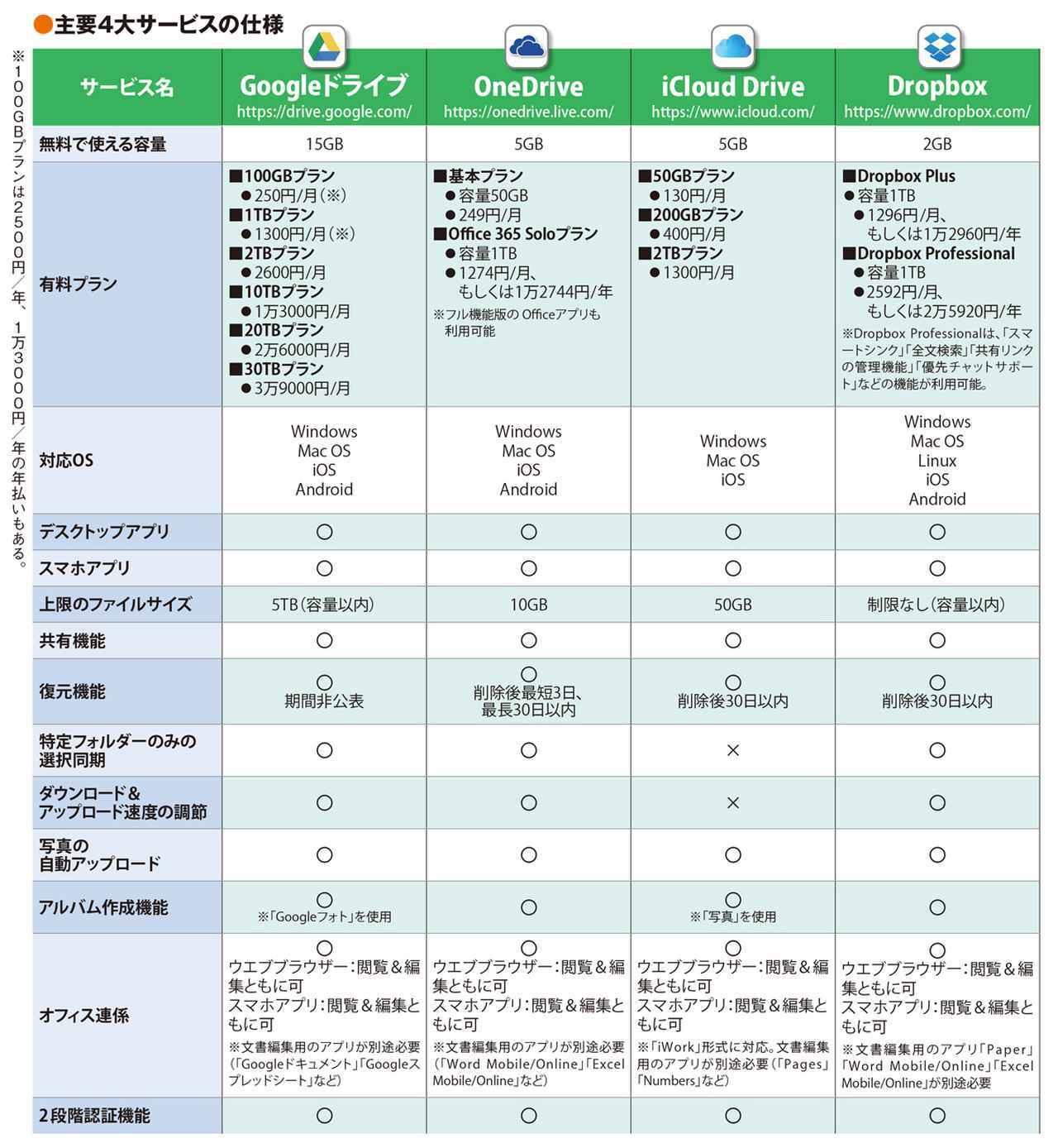 画像: それぞれの容量、料金(価格)、共有方法を徹底比較!