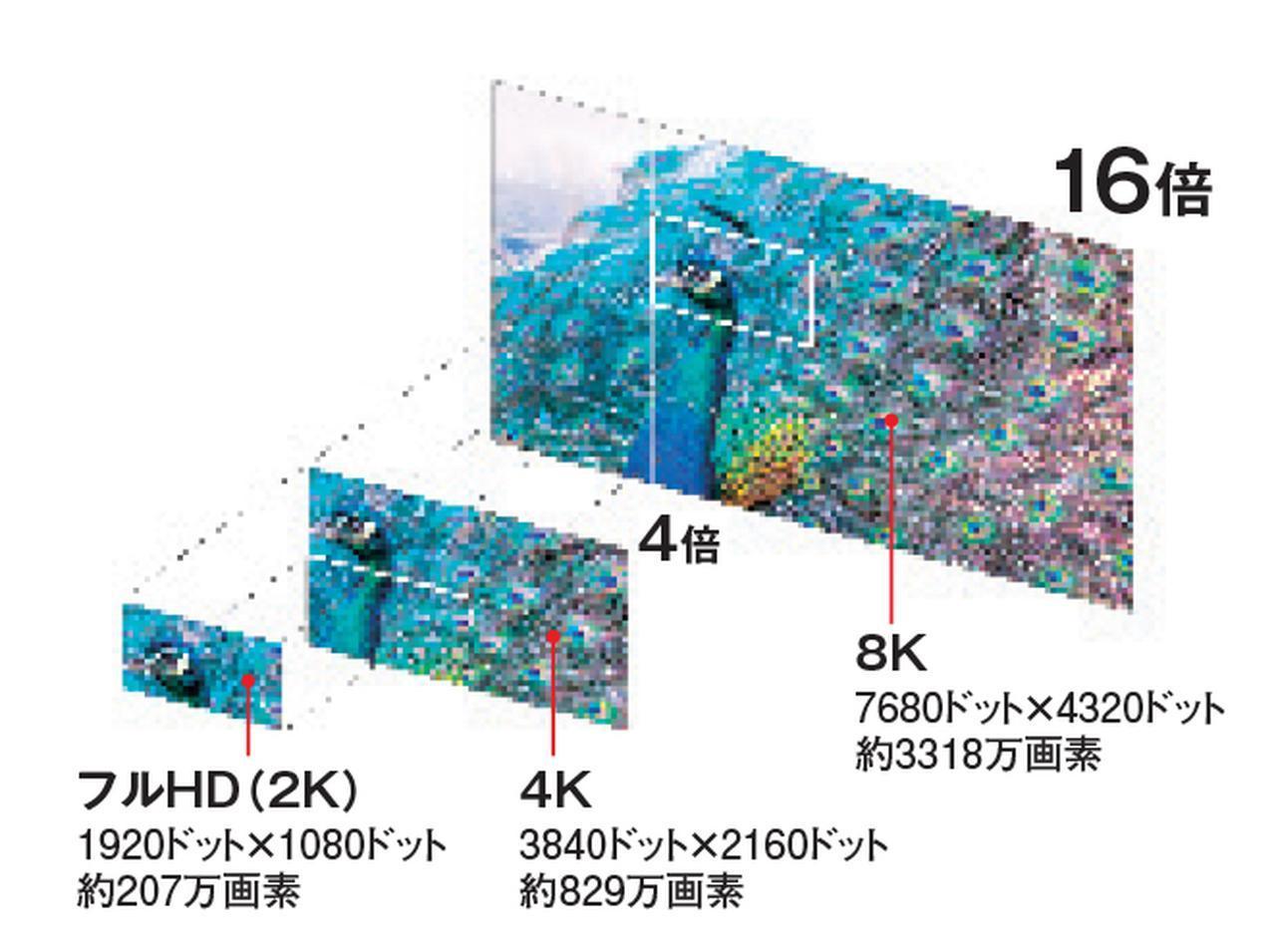 画像: 解像度はフルHDの16倍にもなる。2K、4K素材を8Kとして表示する高精細のアップコンバート技術も搭載。
