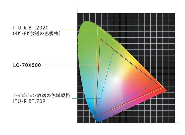 画像: 広色域技術「リッチカラーテクノロジープロ」や、輝きを復元する「メガコントラスト(ダイナミックレンジ拡張)」など、4Kアクオスで実績のある技術を踏襲する。
