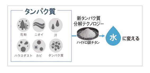 画像: 特殊セラミックの一種である「酸化銀チタン」を原材料とする「ハイドロ銀チタン」がタンパク質を分解。