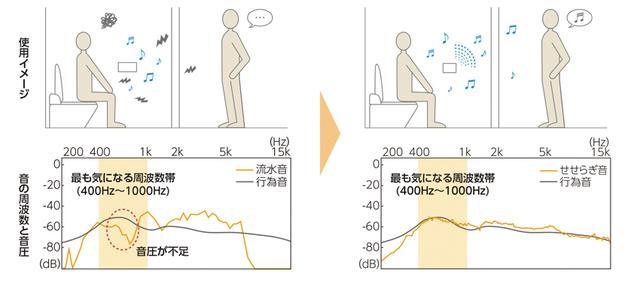 画像: 録音しただけの音は、音圧が不足している部分があり、行為音をカバーしきれない。「せせらぎ音」では、周波数帯をトイレ使用時の音と合わせることで、マスキング効果を高めた。