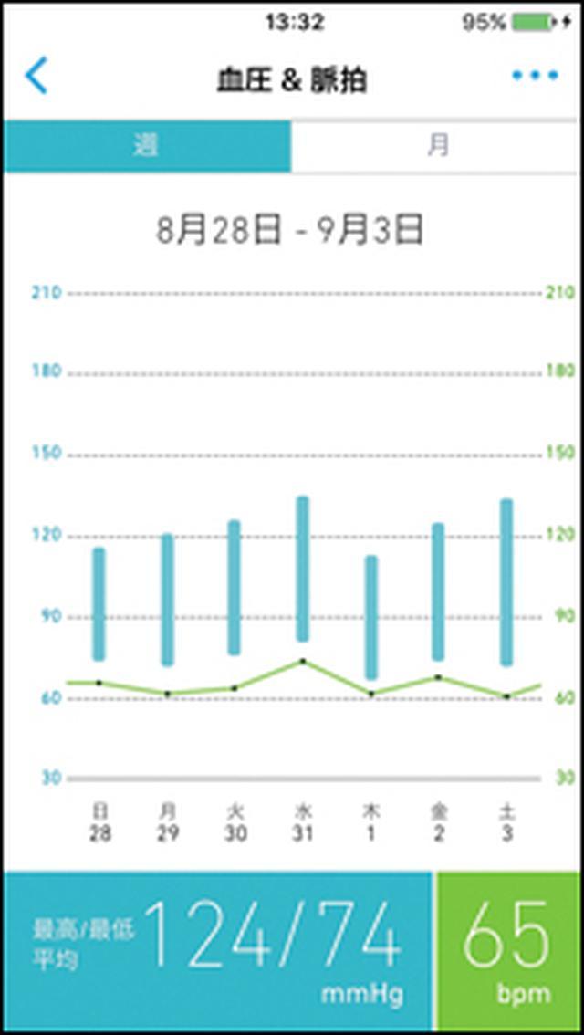 画像: 専用アプリのグラフ機能では、週間および月間表示で血圧の推移をチェック可能だ。