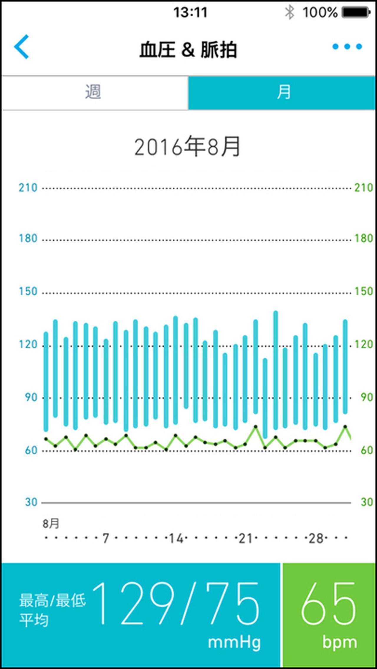 画像: 血圧グラフ(月間)