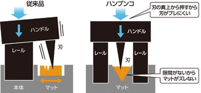 画像: ハンドルの中央に刃を配置しているので、ブレずにまっすぐ切れる。
