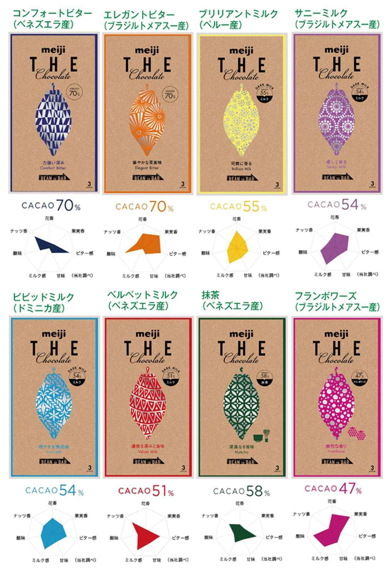 画像: 8種のラインアップは、カカオの含有量が47〜70%と大きく異なる。味わいは「花香」「果実香」「ビター感」「甘み」「ミルク感」「酸味」「ナッツ香」という7要素のチャートで表現され、パッケージにも記載されている。