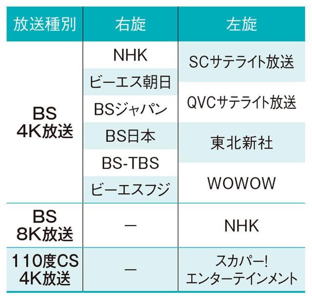 画像1: 4Kテレビ&4K放送の基本がわかる! 素朴なQ&A〈2〉