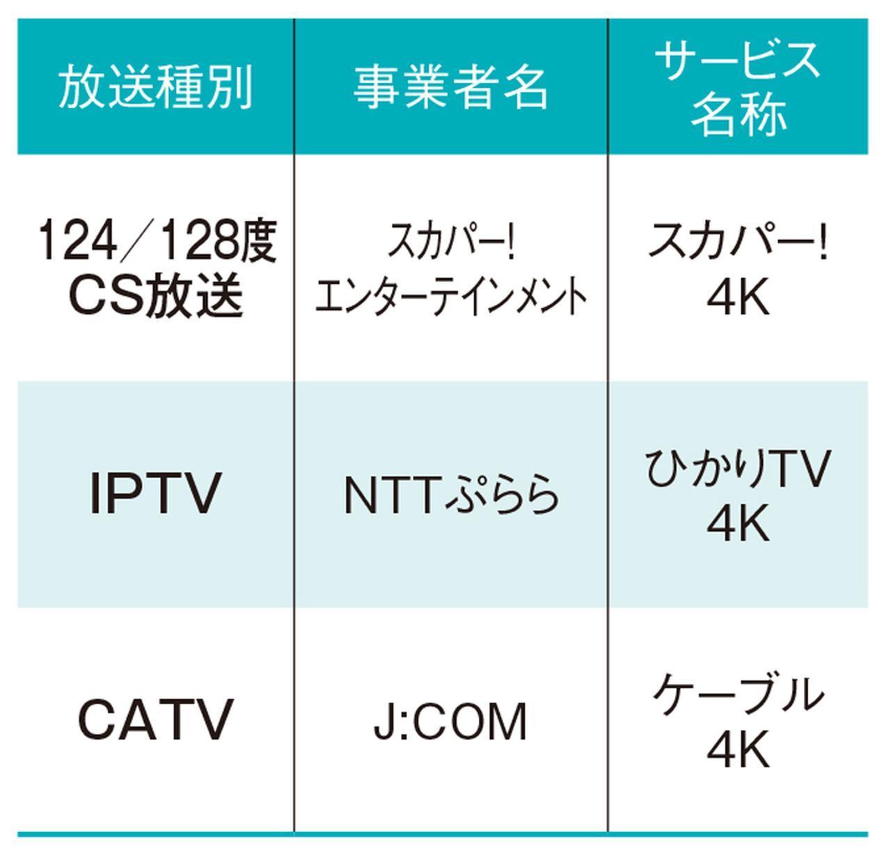 画像2: 4Kテレビ&4K放送の基本がわかる! 素朴なQ&A〈2〉