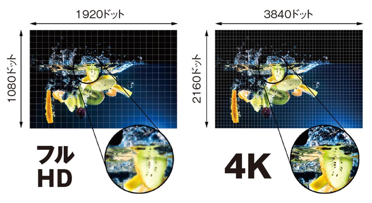 画像: 4Kテレビの解像度は3840ドット×2160ドットで、フルHD(1920×1080)の4倍。縦方向、横方向ともに2倍の細かさとなるので、圧倒的に高精細な映像になる。