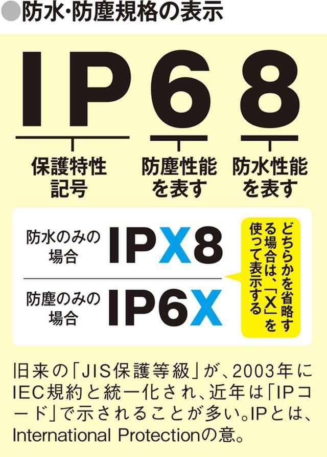 画像3: 防水・防塵の基礎知識 「IP68」など、四つの英数字で表示される