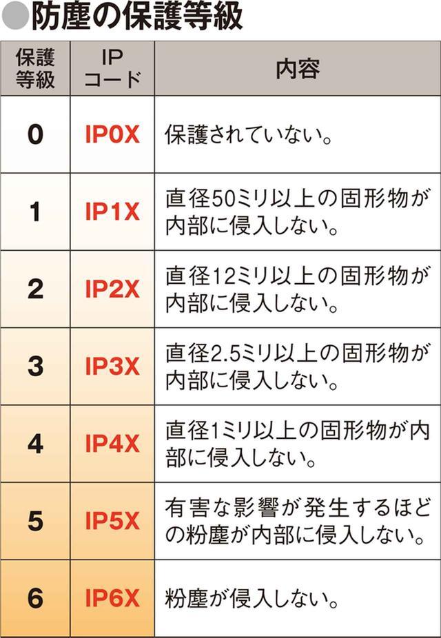 画像2: 防水・防塵の基礎知識 「IP68」など、四つの英数字で表示される