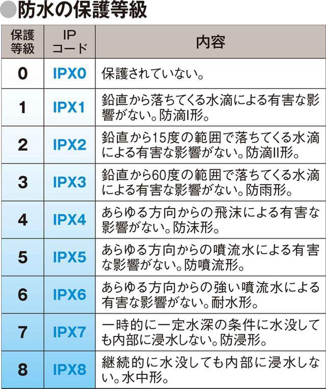 画像1: 防水・防塵の基礎知識 「IP68」など、四つの英数字で表示される