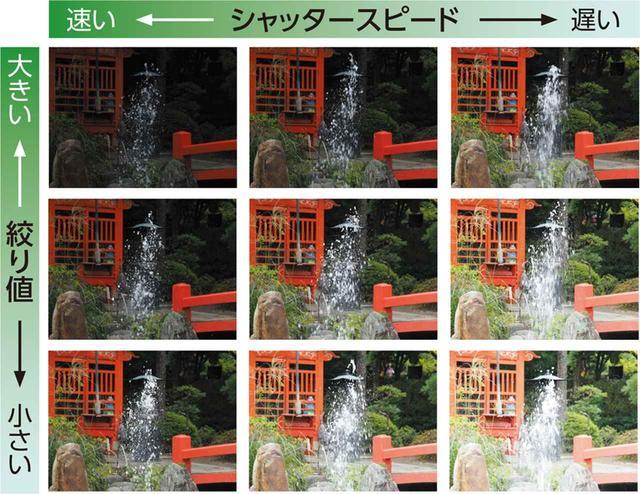 画像: 露出モードをマニュアルにして、絞りとシャッターを1段ずつ変えて並べてみた。両者の値の変化による露出結果の差がわかるだろう。