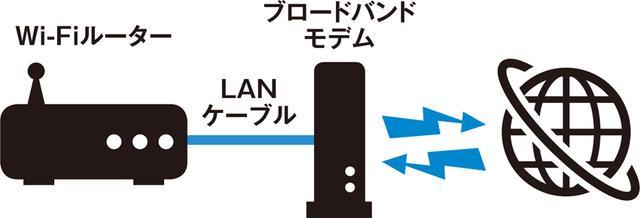 画像: 基本的には、自宅のインターネット回線につながっているブロードバンドモデム(利用する会社によって名称は異なる)に、LANケーブルでWi-FiルーターをつなぐだけでOK。